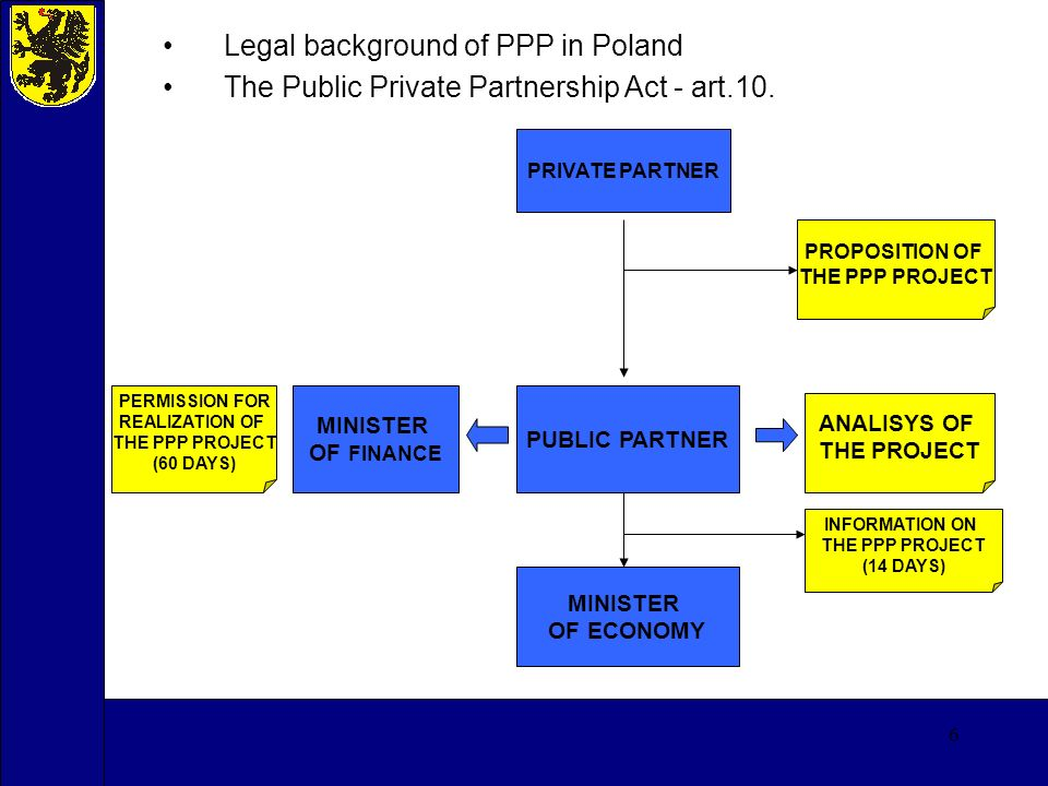 7 Legal background of PPP in Poland The Regulation of the Minister of Finance regarding necessary elements of analysis of the project under ppp - § 3.