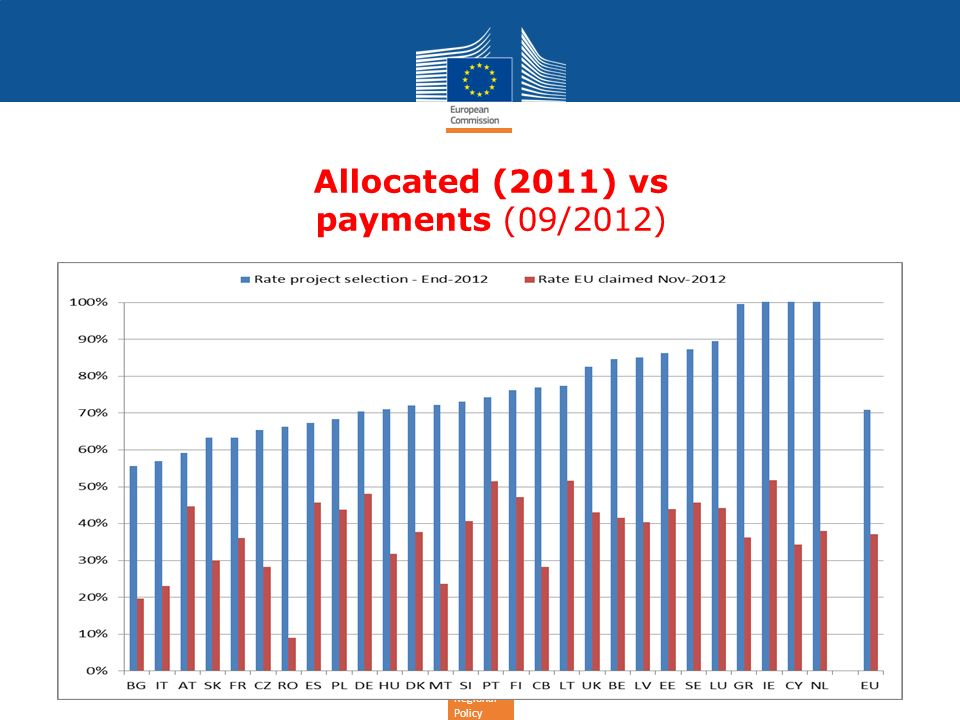 Regional Policy Allocated (2011) vs payments (09/2012)