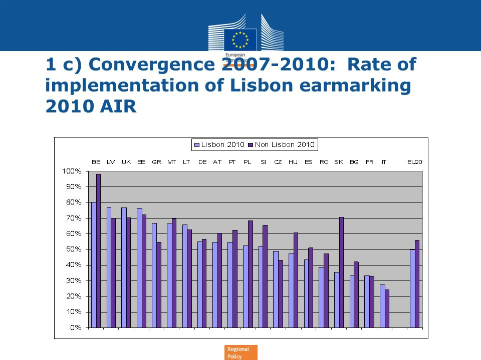 Regional Policy 1 c) Convergence 2007-2010: Rate of implementation of Lisbon earmarking 2010 AIR