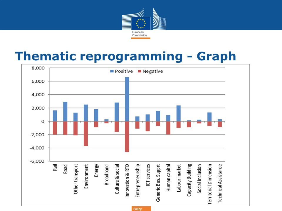 Regional Policy Thematic reprogramming - Graph