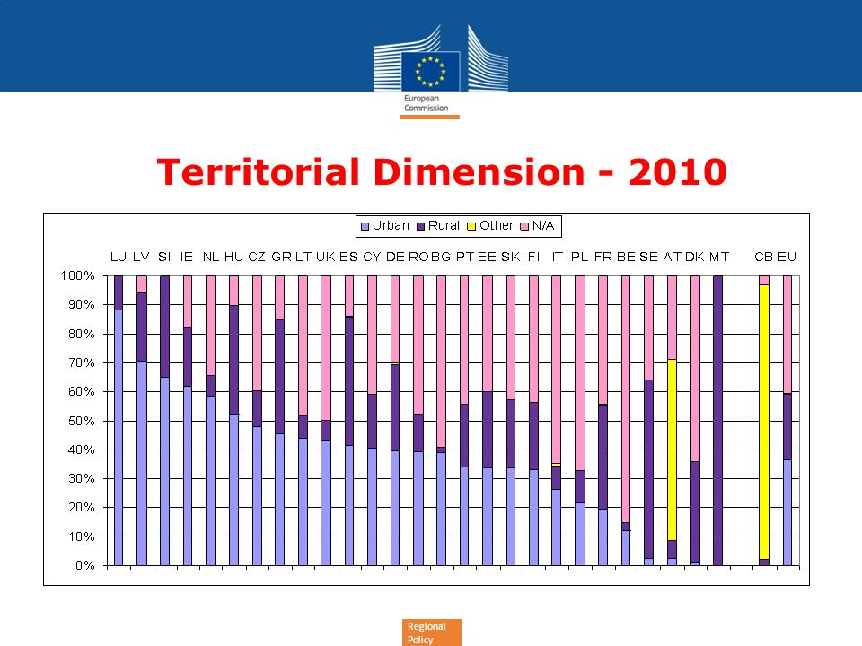 Regional Policy Territorial Dimension - 2010
