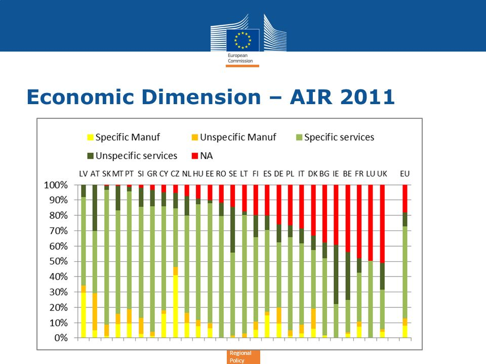 Regional Policy Economic Dimension – AIR 2011