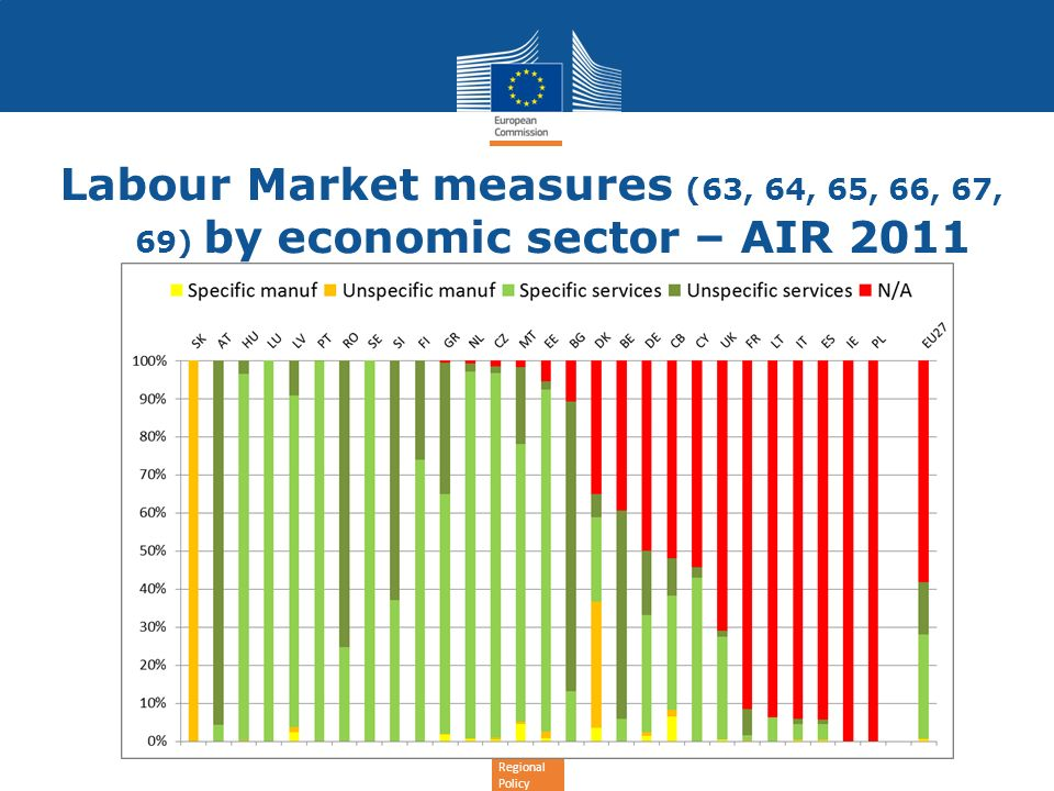 Regional Policy Labour Market measures (63, 64, 65, 66, 67, 69) by economic sector – AIR 2011