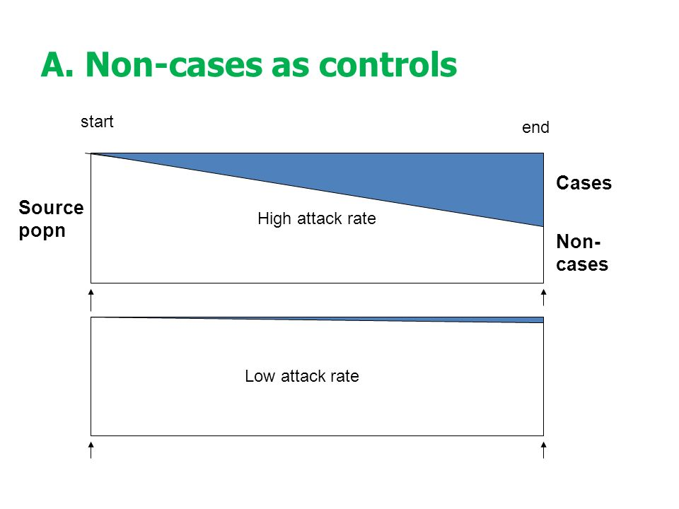 A. Non-cases as controls High attack rate Cases Non- cases start end Source popn Low attack rate