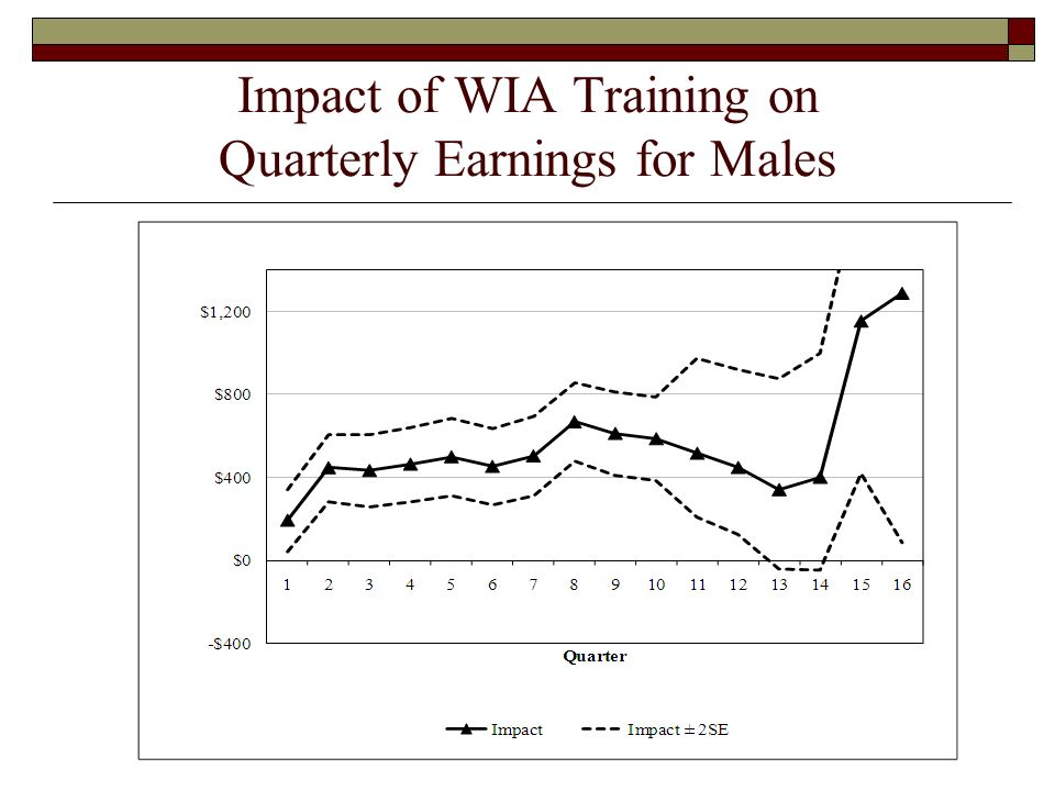 Impact of WIA Training on Quarterly Earnings for Males