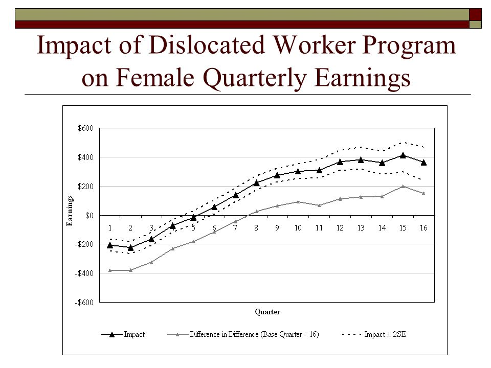 Impact of Dislocated Worker Program on Female Quarterly Earnings