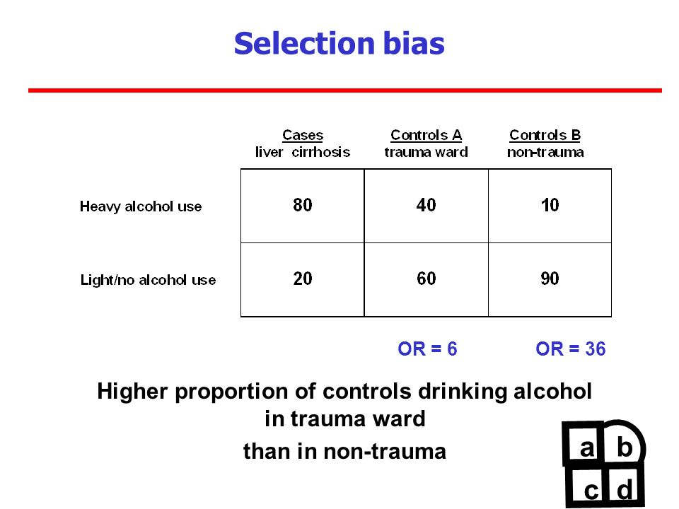 Selection bias OR = 6 OR = 36 Higher proportion of controls drinking alcohol in trauma ward than in non-trauma ab c d