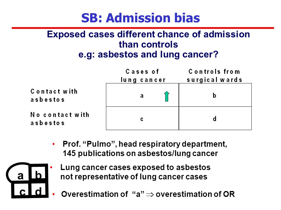 Prof. Pulmo, head respiratory department, 145 publications on asbestos/lung cancer SB: Admission bias Exposed cases different chance of admission than