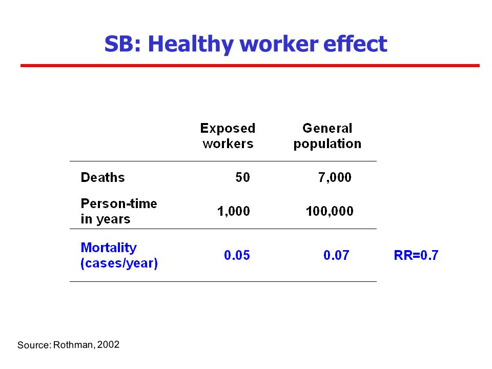 SB: Healthy worker effect Source: Rothman, 2002