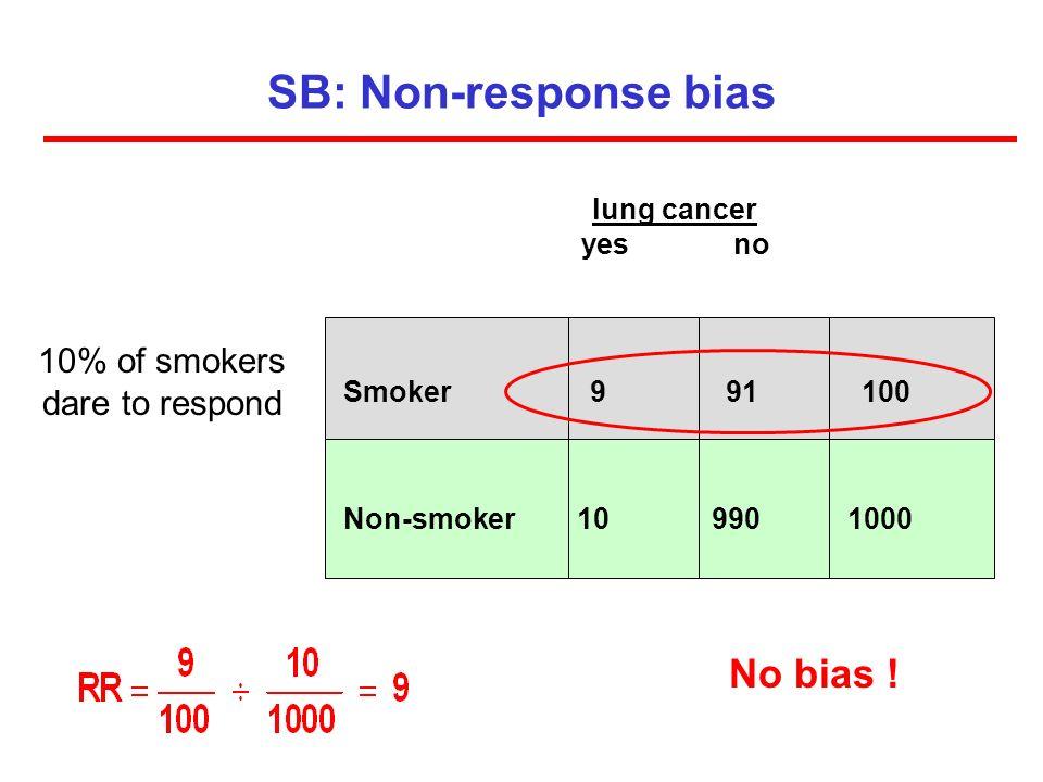 SB: Non-response bias Smoker 9 91 100 Non-smoker 10 990 1000 lung cancer yes no 10% of smokers dare to respond No bias !