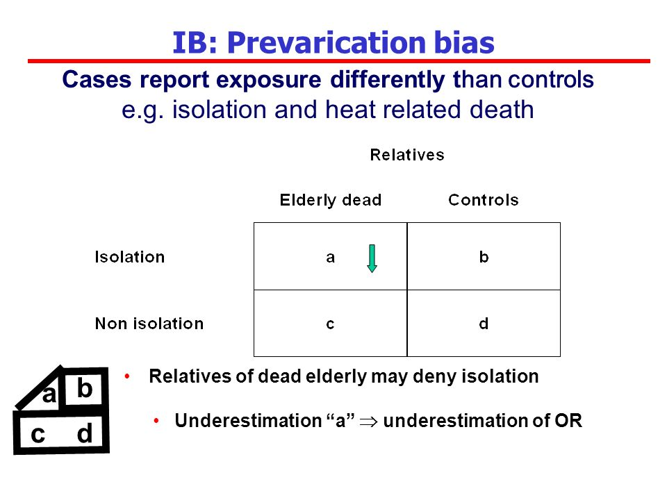 IB: Prevarication bias Relatives of dead elderly may deny isolation Underestimation a underestimation of OR b cd a Cases report exposure differently t han controls e.g.