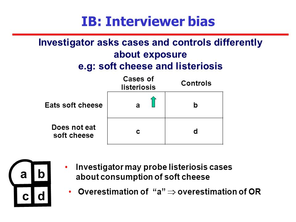 Investigator may probe listeriosis cases about consumption of soft cheese IB: Interviewer bias Investigator asks cases and controls differently about exposure e.g: soft cheese and listeriosis Cases of listeriosis Controls Eats soft cheeseab Does not eat soft cheese cd ab c d Overestimation of a overestimation of OR