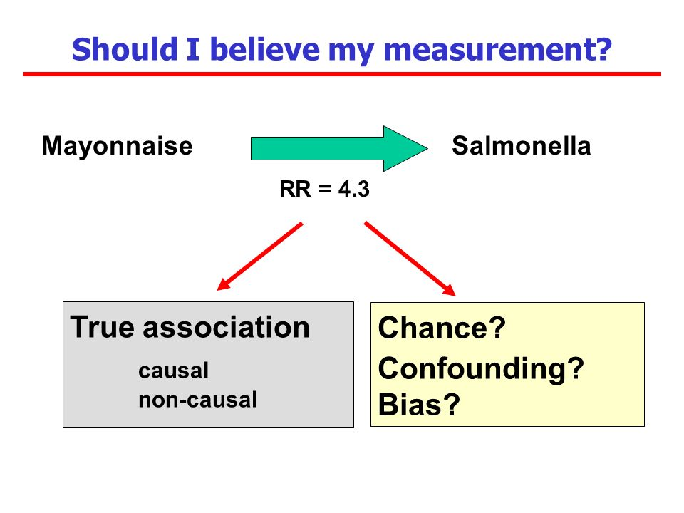 Should I believe my measurement. MayonnaiseSalmonella RR = 4.3 Chance.