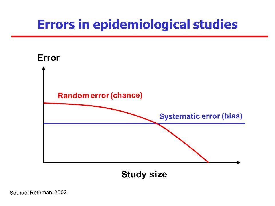 Errors in epidemiological studies Error Study size Source: Rothman, 2002 Systematic error (bias) Random error (chance)