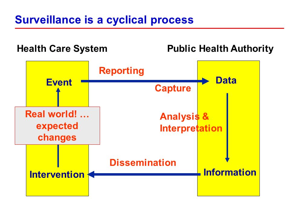 Health Care SystemPublic Health Authority Event Data Information Intervention Reporting Capture Analysis & Interpretation Real world! … expected chang