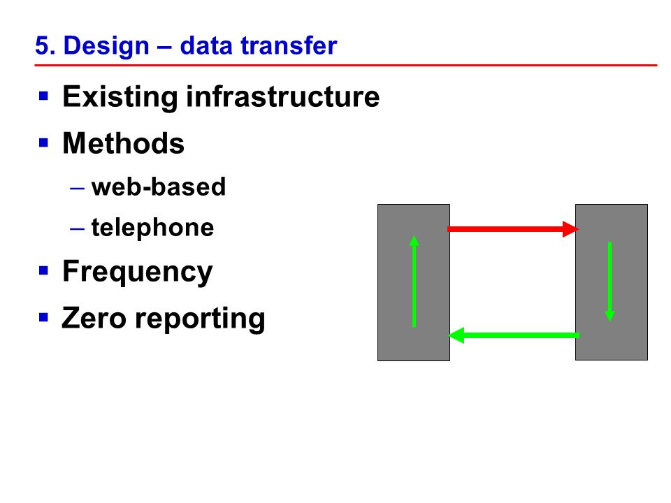 5. Design – data transfer Existing infrastructure Methods –web-based –telephone Frequency Zero reporting