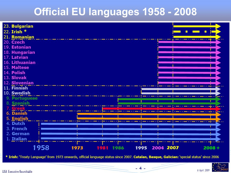 - 4 - 6 April 2009 LISA Executive Roundtable Official EU languages 1958 - 2008