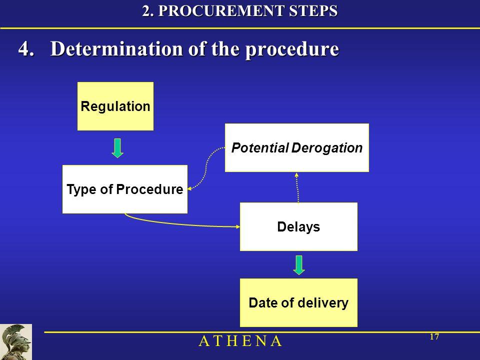 A T H E N A 17 4.Determination of the procedure 2.