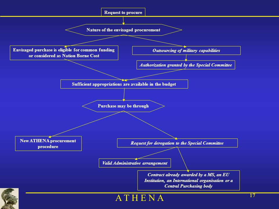 A T H E N A 17 Request to procure New ATHENA procurement procedure Valid Administrative arrangement Contract already awarded by a MS, an EU Institution, an International organisation or a Central Purchasing body Purchase may be through Request for derogation to the Special Committee Nature of the envisaged procurement Envisaged purchase is eligible for common funding or considered as Nation Borne Cost Outsourcing of military capabilities Authorization granted by the Special Committee Sufficient appropriations are available in the budget
