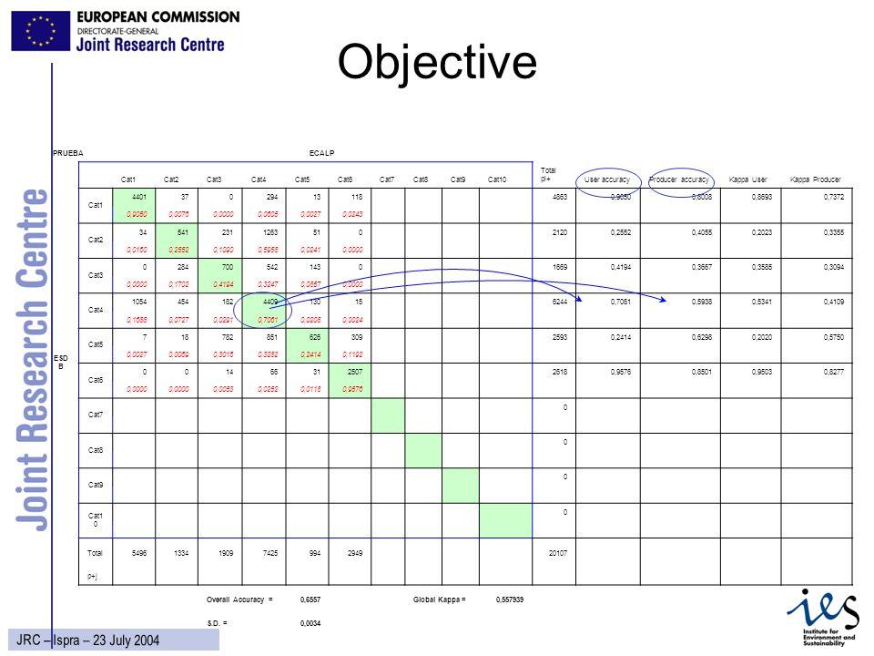 11 JRC – Ispra – 23 July 2004 Objective PRUEBAECALP Cat1Cat2Cat3Cat4Cat5Cat6Cat7Cat8Cat9Cat10 Total pi+User accuracyProducer accuracyKappa UserKappa P