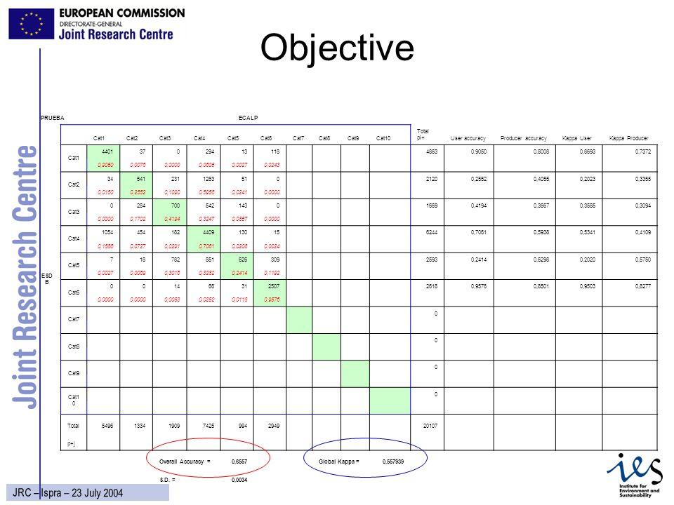 13 JRC – Ispra – 23 July 2004 Objective PRUEBAECALP Cat1Cat2Cat3Cat4Cat5Cat6Cat7Cat8Cat9Cat10 Total pi+User accuracyProducer accuracyKappa UserKappa P