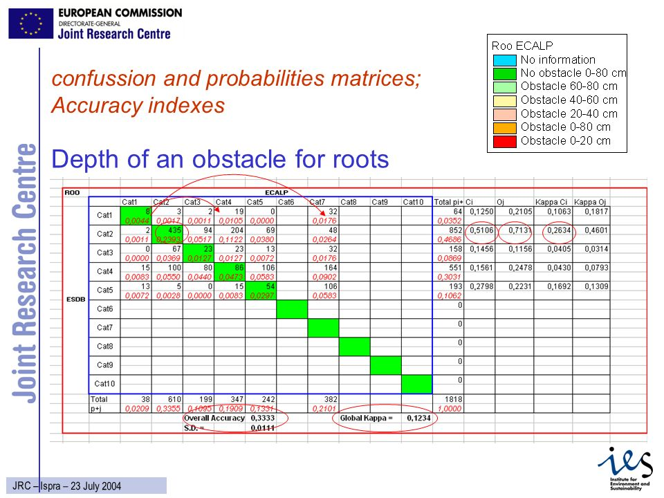27 JRC – Ispra – 23 July 2004 Depth of an obstacle for roots confussion and probabilities matrices; Accuracy indexes