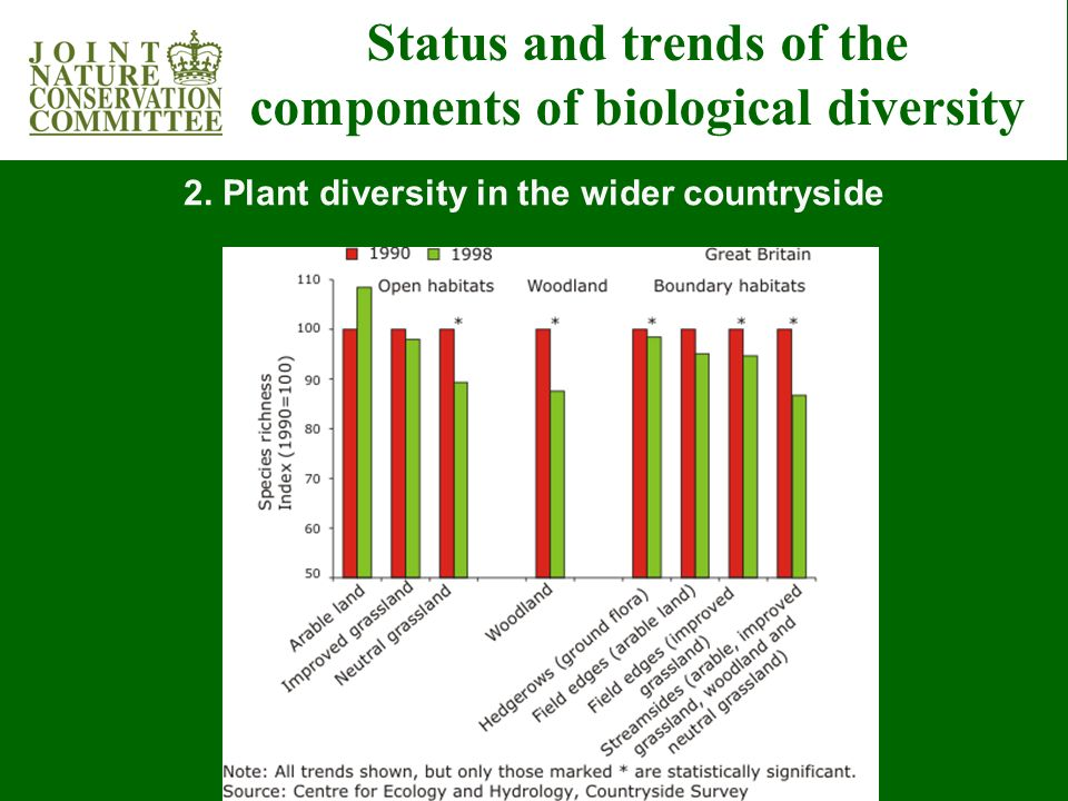 Status and trends of the components of biological diversity 2.