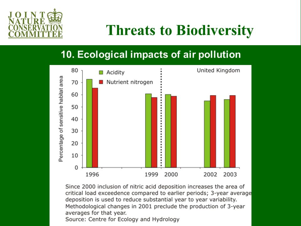 Threats to Biodiversity 10. Ecological impacts of air pollution