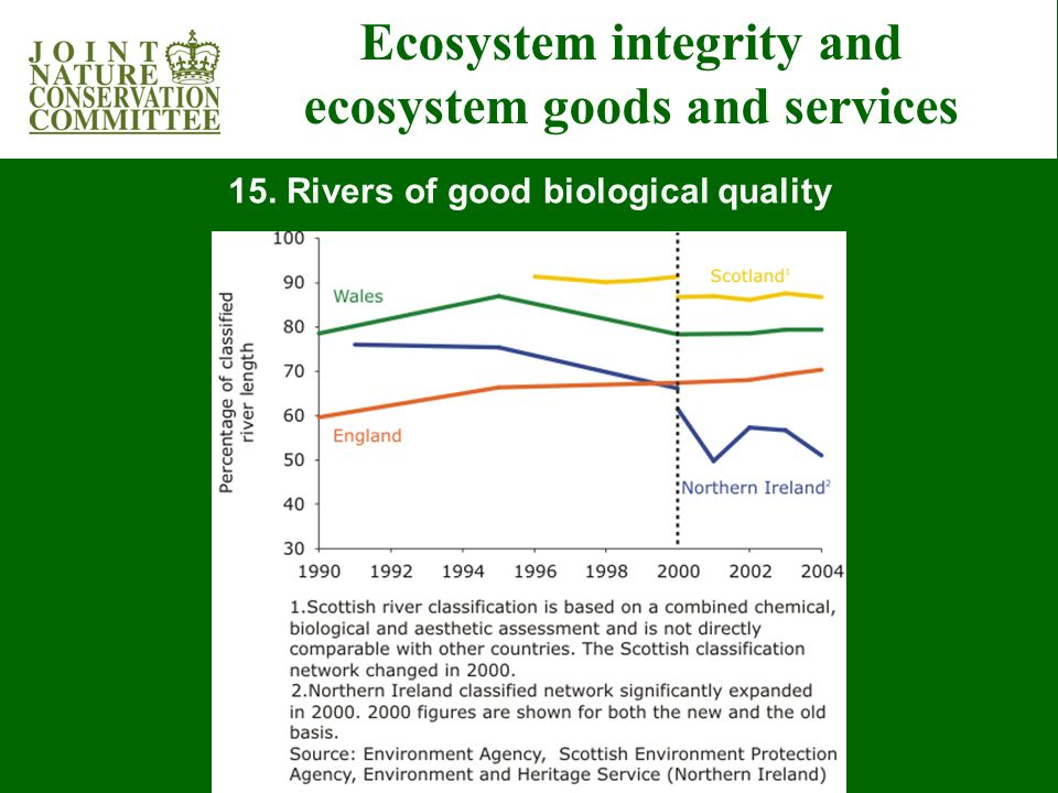Ecosystem integrity and ecosystem goods and services 15. Rivers of good biological quality