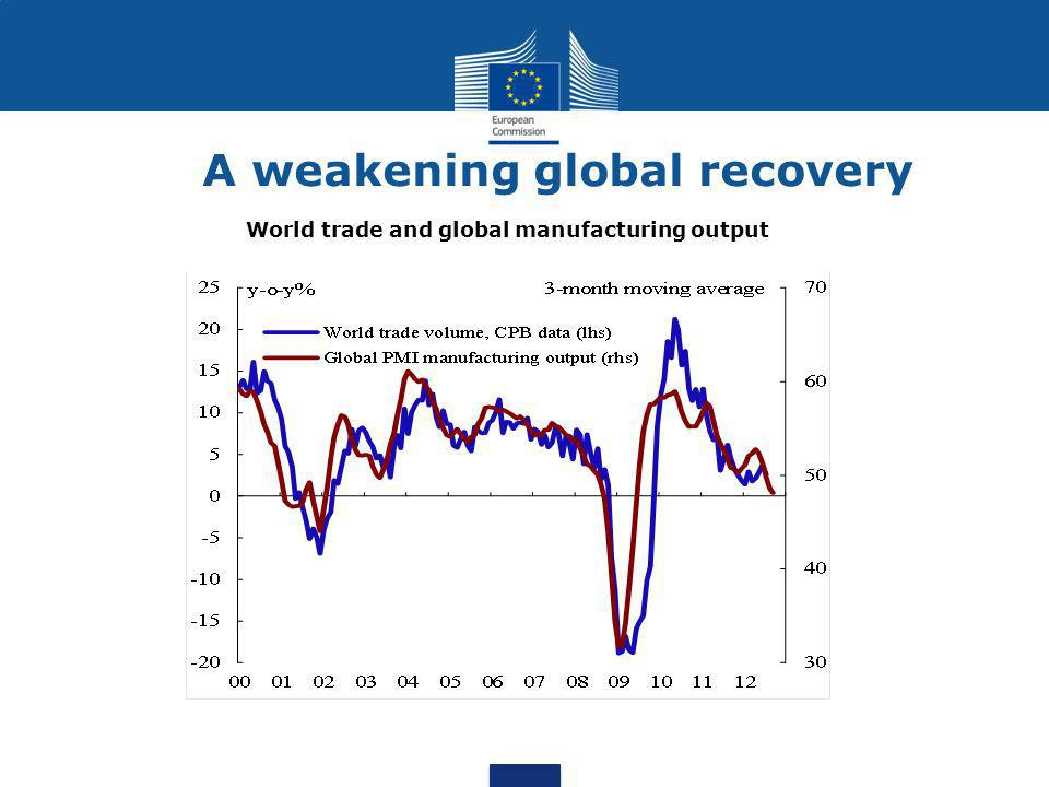 A weakening global recovery World trade and global manufacturing output