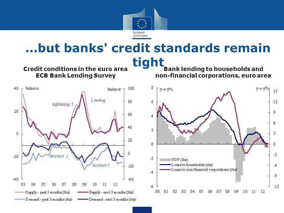 …but banks credit standards remain tight Credit conditions in the euro area ECB Bank Lending Survey Bank lending to households and non-financial corporations, euro area