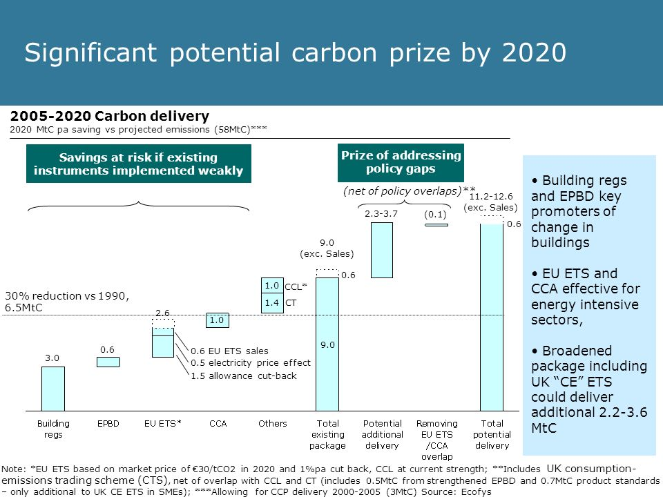 Significant potential carbon prize by 2020 3.0 0.6 1.5 allowance cut-back 0.5 electricity price effect 2.6 1.0 0.6 9.0 (exc.