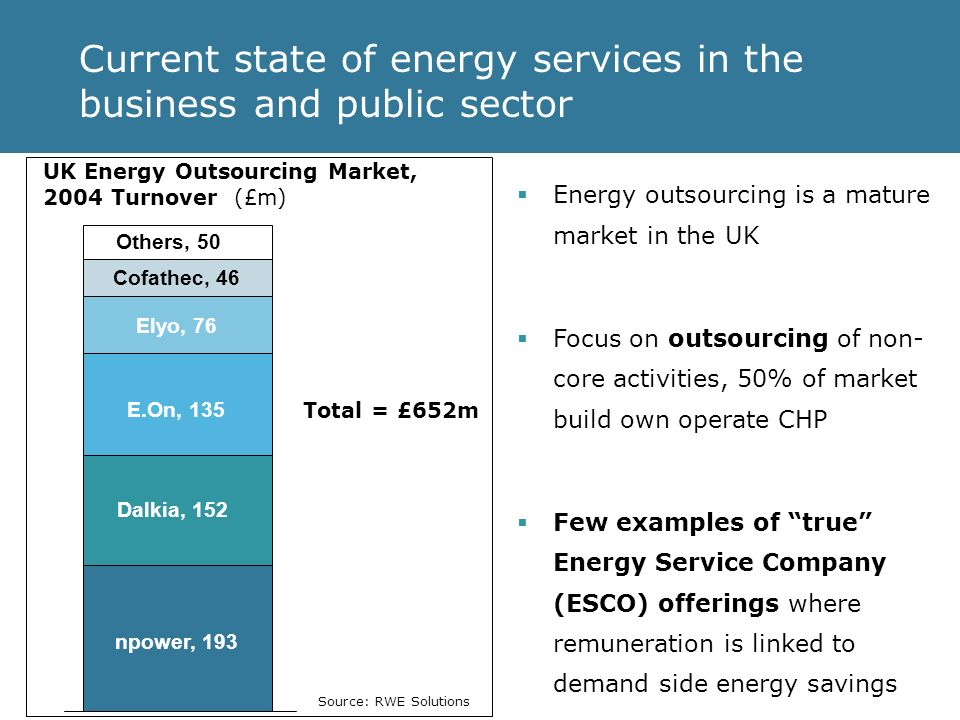 Current state of energy services in the business and public sector Dalkia, 152 npower, 193 E.On, 135 Elyo, 76 Cofathec, 46 Others, 50 UK Energy Outsourcing Market, 2004 Turnover (£m) Total = £652m Energy outsourcing is a mature market in the UK Focus on outsourcing of non- core activities, 50% of market build own operate CHP Few examples of true Energy Service Company (ESCO) offerings where remuneration is linked to demand side energy savings Source: RWE Solutions
