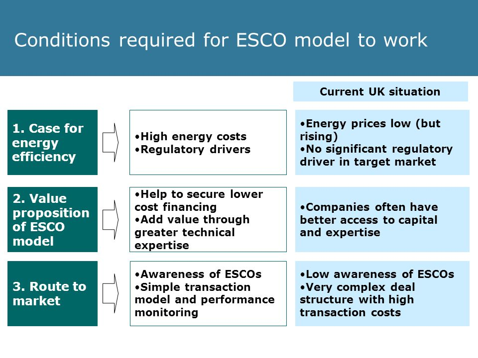 Conditions required for ESCO model to work 1. Case for energy efficiency 2.