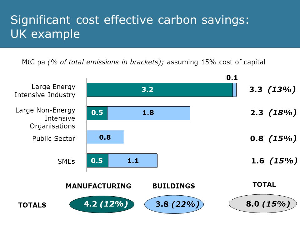 8.0 (15%) 3.8 (22%) Significant cost effective carbon savings: UK example 3.2 0.1 0.51.8 0.8 1.10.5 MtC pa (% of total emissions in brackets); assuming 15% cost of capital 3.3 (13%) 2.3 (18%) 1.6 (15%) 0.8 (15%) TOTALS MANUFACTURINGBUILDINGS TOTAL 4.2 (12%) Large Energy Intensive Industry Large Non-Energy Intensive Organisations Public Sector SMEs
