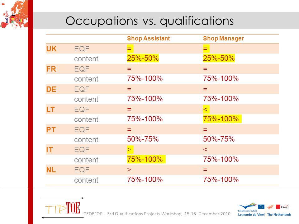 Shop AssistantShop Manager UKEQF== content 25%-50% FREQF== content 75%-100% DEEQF== content 75%-100% LTEQF=< content 75%-100% PTEQF== content 50%-75% ITEQF>< content 75%-100% NLEQF>= content 75%-100% Occupations vs.
