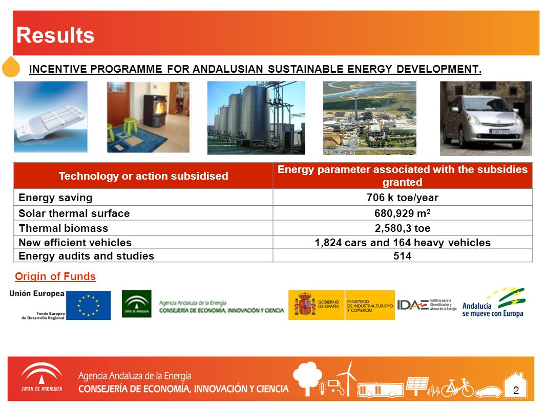 10 Other actions in 2011 ENERGY SAVING IN THE HOME PROGRAMME SUSTAINABLE SMEs PROGRAMME PROMOTION OF ENERGY SERVICES Nº ACTIONS TOTAL INVESTMENT (euros) LOCAL ADMINISTRATION 104 buildings 149,804 power points 35 water facilities 40,093,412 ANDALUSIAN REGIONAL GOVERNMENT 137 buidlings75,649,714 TOTAL115,743,126