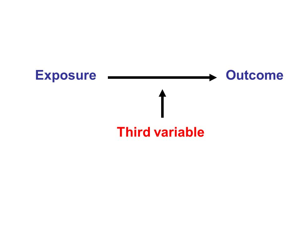 Exposure Outcome Third variable