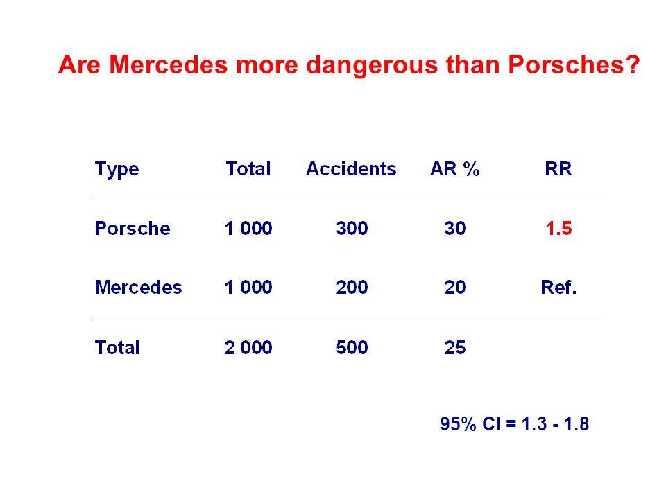 Are Mercedes more dangerous than Porsches? 95% CI = 1.3 - 1.8