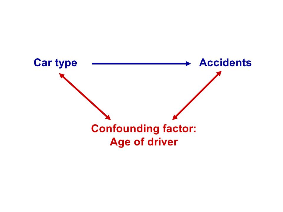 Car type Accidents Confounding factor: Age of driver