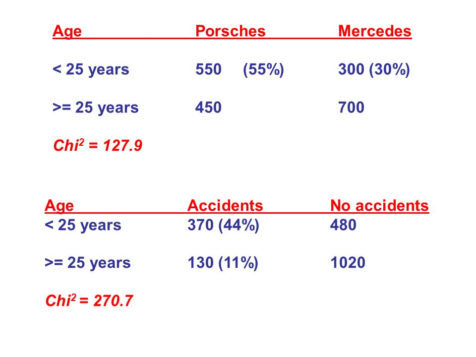 AgePorschesMercedes < 25 years550(55%)300 (30%) >= 25 years450700 Chi 2 = 127.9 AgeAccidentsNo accidents < 25 years370 (44%)480 >= 25 years130 (11%)10