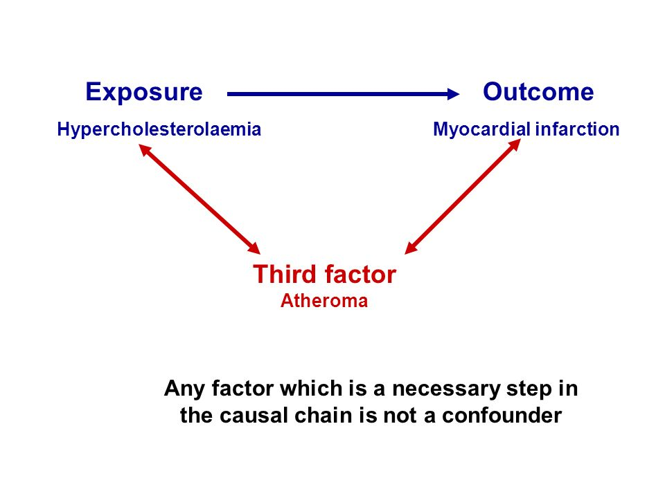 Exposure Outcome Hypercholesterolaemia Myocardial infarction Third factor Atheroma Any factor which is a necessary step in the causal chain is not a c