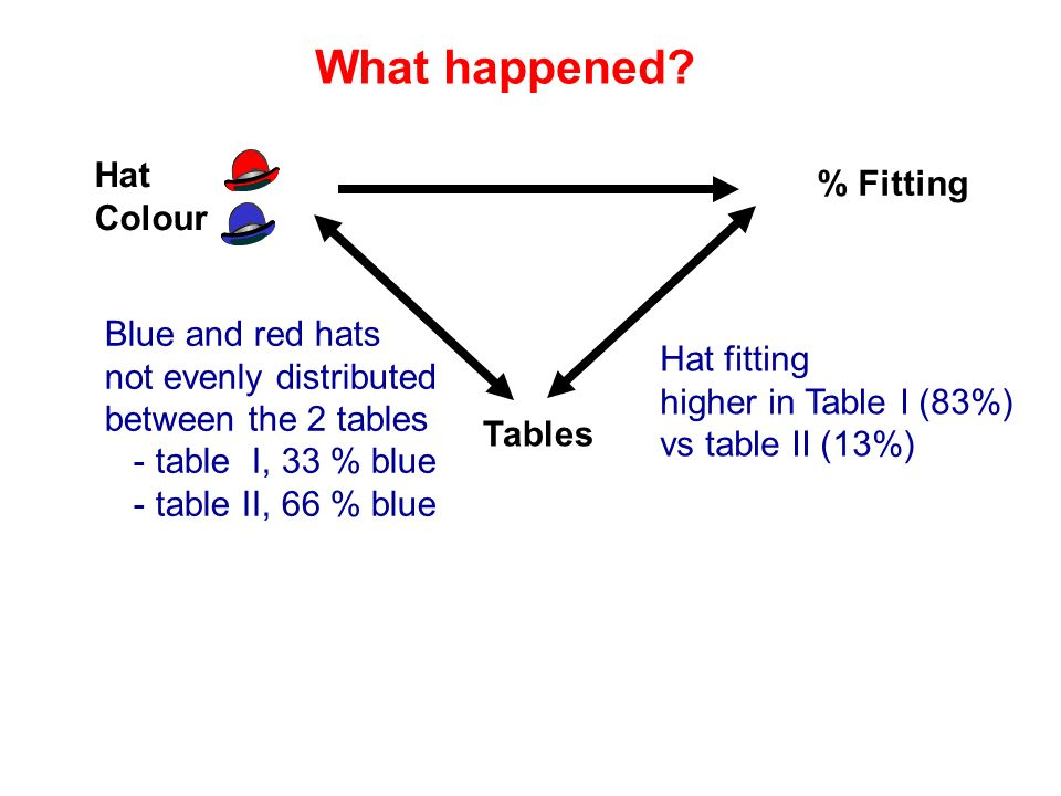 What happened? Tables % Fitting Hat Colour Hat fitting higher in Table I (83%) vs table II (13%) Blue and red hats not evenly distributed between the