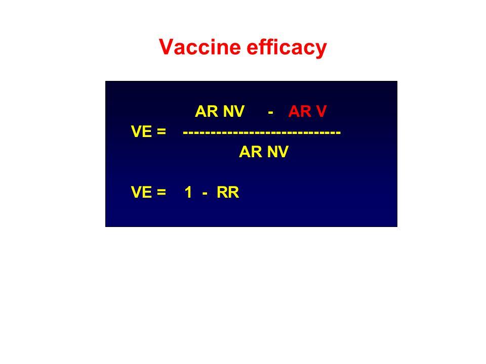 AR NV - AR V VE =----------------------------- AR NV VE = 1 - RR Vaccine efficacy