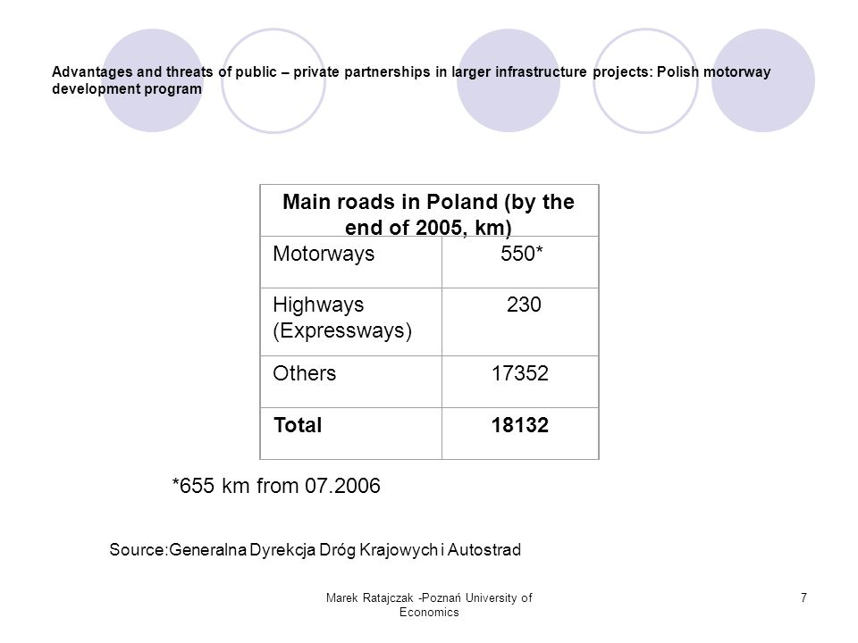 Marek Ratajczak -Poznań University of Economics 8 Advantages and threats of public – private partnerships in larger infrastructure projects: Polish motorway development program Polish motorway construction program: 1.1992/1993: first program: goal – about 2000 km up to 2007, idea of public investment at the first stage of realisation and – step by step – of investment by private concessionaires on next stages, creation of special company Autostrady Polskie S.A (Polish Motorways) – sole-shareholder company of the State Treasury, 2.1993/1994: new version of program: goal – about 2600 km up to 2007-2010, domination of BOT system, participation of private capital: about 90%!!!, liquidation of Autostrady Polskie S.A., the Agency for Motorway Construction and Operation (ABiEA) established under the Act on Toll Motorways of 27 October 1994, (in the same time average cost of 1 km of motorway was +/-70% of average cost in EU-15 and average purchasing power of potential users of motorways was only about 40% of EU-15 average), 3.1997: first concessions,