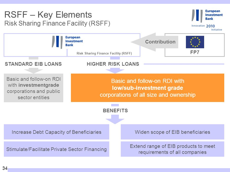 34 RSFF – Key Elements Basic and follow-on RDI with investmentgrade corporations and public sector entities FP7 STANDARD EIB LOANS Basic and follow-on RDI with low/sub-investment grade corporations of all size and ownership HIGHER RISK LOANS BENEFITS Increase Debt Capacity of Beneficiaries Stimulate/Facilitate Private Sector Financing Widen scope of EIB beneficiaries Extend range of EIB products to meet requirements of all companies Contribution Risk Sharing Finance Facility (RSFF)