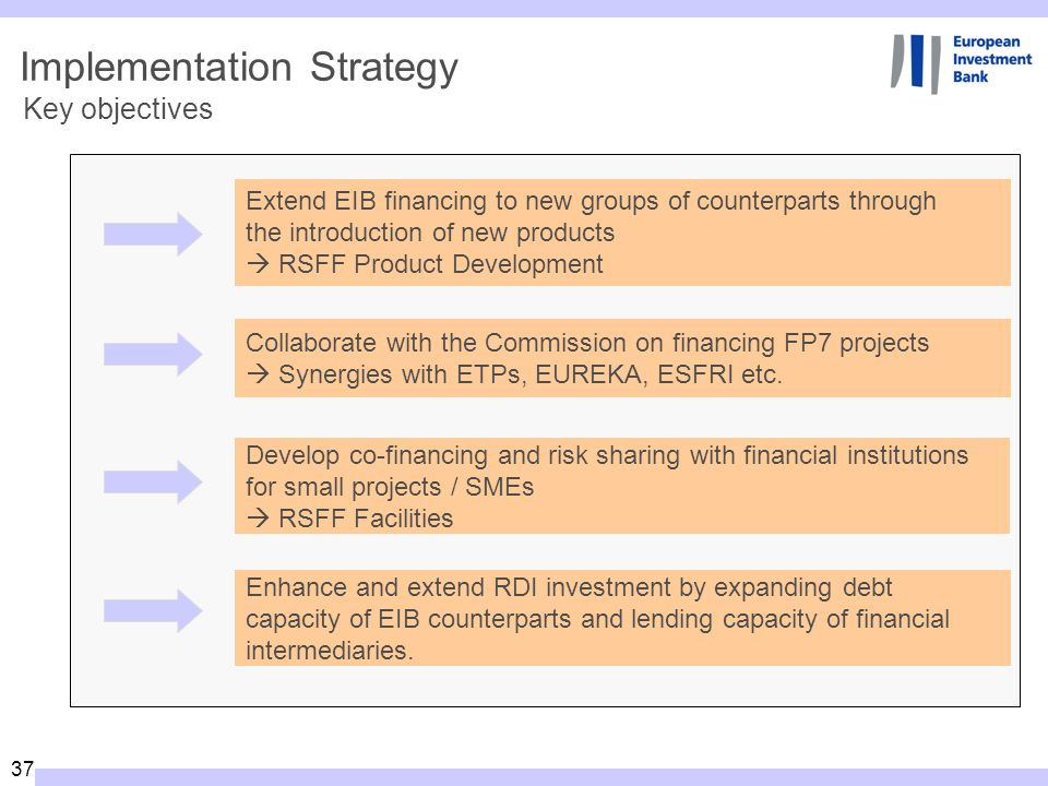 37 Implementation Strategy Key objectives Extend EIB financing to new groups of counterparts through the introduction of new products RSFF Product Development Develop co-financing and risk sharing with financial institutions for small projects / SMEs RSFF Facilities Enhance and extend RDI investment by expanding debt capacity of EIB counterparts and lending capacity of financial intermediaries.