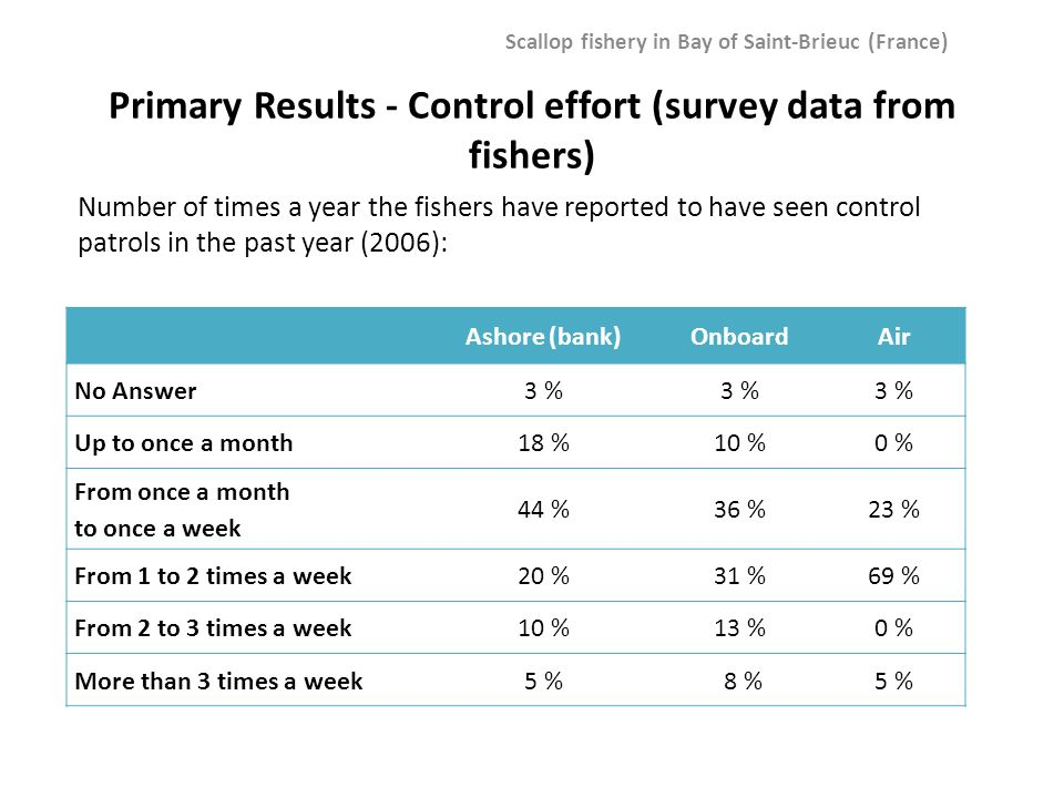 Ashore (bank)OnboardAir No Answer3 % Up to once a month18 %10 %0 % From once a month to once a week 44 %36 %23 % From 1 to 2 times a week20 %31 %69 %