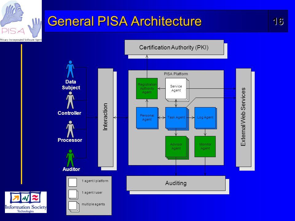 16 General PISA Architecture