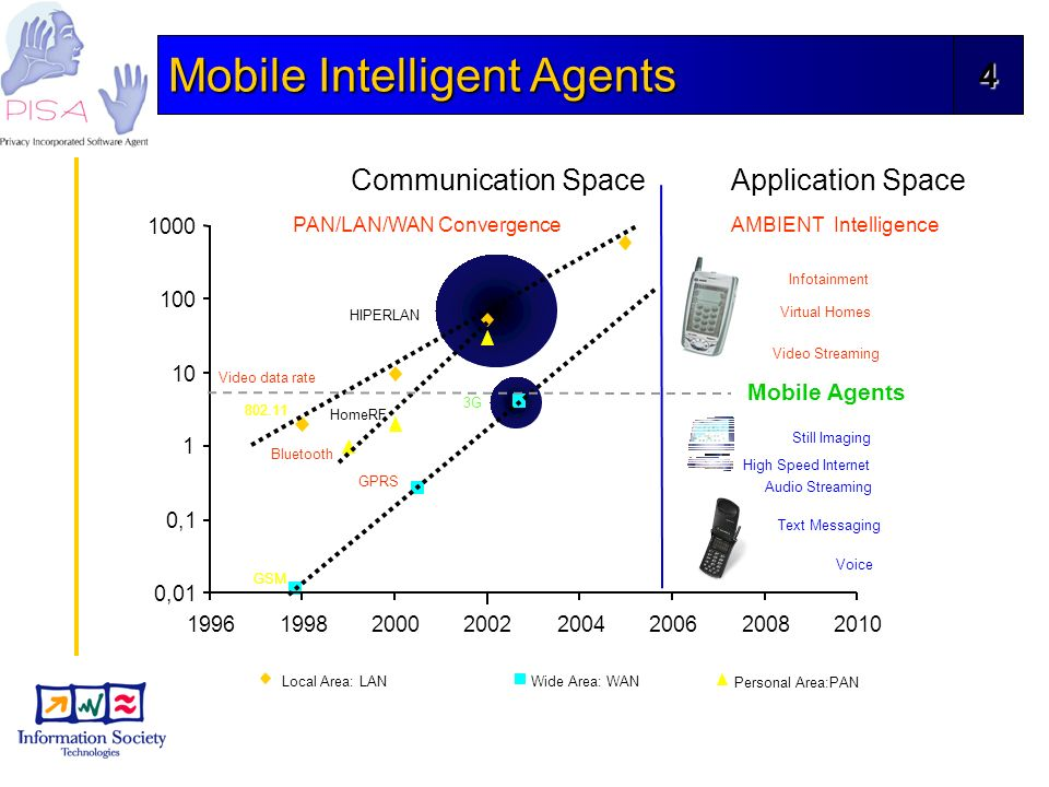 4 Mobile Intelligent Agents 1998200020022004200620082010 product date Local Area: LANWide Area: WAN Personal Area:PAN 802.11 HIPERLAN 0,01 0,1 1 10 100 1000 1996 Max data rate (Mbps) Application Space Video data rate GPRS 3G Voice Text Messaging Still Imaging Audio Streaming Video Streaming Infotainment Virtual Homes High Speed Internet PAN/LAN/WAN Convergence Bluetooth HomeRF GSM Mobile Agents AMBIENT Intelligence Communication Space